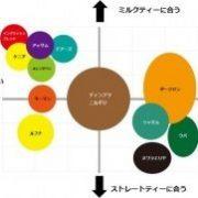 紅茶の種類:紅茶茶葉の分類表~紅茶の選び方の参考に~